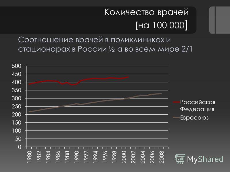 Количество врачей [на 100 000 ] Соотношение врачей в поликлиниках и стационарах в России ½ а во всем мире 2/1
