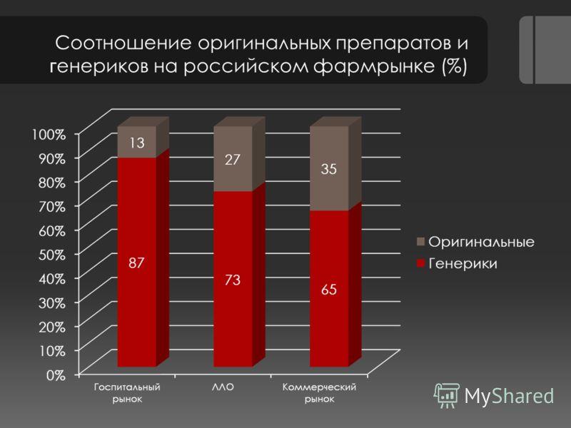 Соотношение оригинальных препаратов и г енериков на российском фармрынке (%)