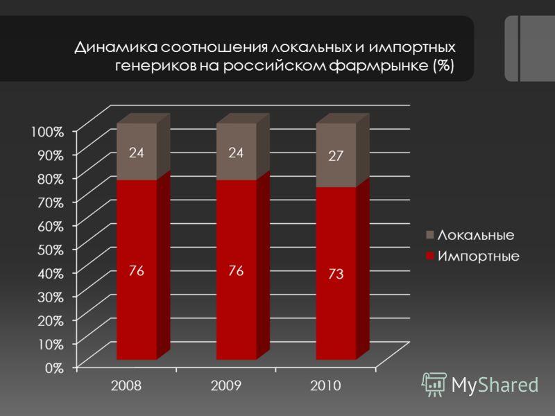 Динамика соотношения локальных и импортных генериков на российском фармрынке (%)