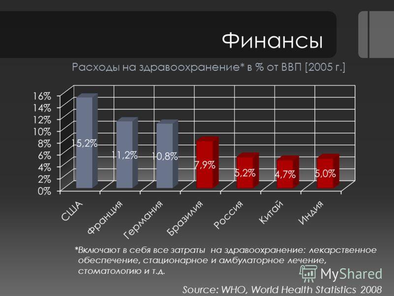 Финансы Расходы на здравоохранение* в % от ВВП [2005 г.] *Включают в себя все затраты на здравоохранение: лекарственное обеспечение, стационарное и амбулаторное лечение, стоматологию и т.д. Source: WHO, World Health Statistics 2008