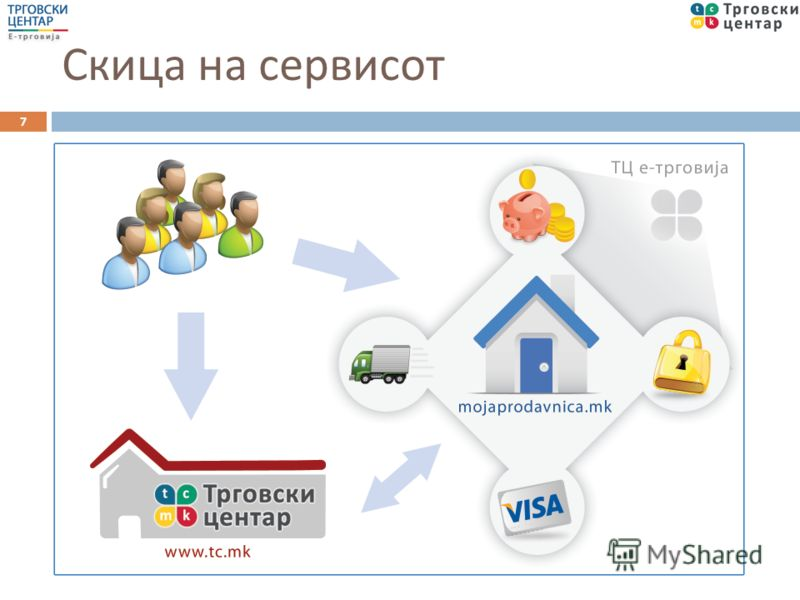 Што е сервис за е - трговија ? Комплетен интегриран сервис за компании Функционалност ( софтвер ) Услуги ( логистика, управување ) Дополнителна вредност 6