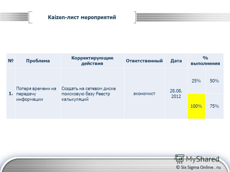 © Six Sigma Online. ru Kaizen-лист мероприятий Формирование группы участников Контроль за прохождением тренинга до конца Координирование действий участников Проблема Корректирующие действия ОтветственныйДата % выполнения 1. Потеря времени на передачу