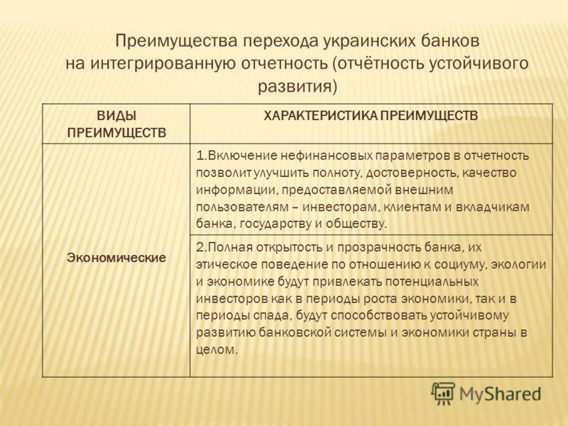 Преимущества перехода украинских банков на интегрированную отчетность (отчётность устойчивого развития) ВИДЫ ПРЕИМУЩЕСТВ ХАРАКТЕРИСТИКА ПРЕИМУЩЕСТВ Экономические 1.Включение нефинансовых параметров в отчетность позволит улучшить полноту, достоверност