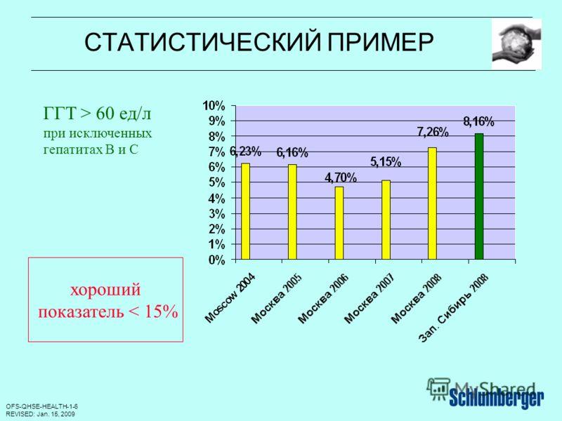 OFS-QHSE-HEALTH-1-6 REVISED: Jan. 15, 2009 СТАТИСТИЧЕСКИЙ ПРИМЕР ГГТ > 60 ед/л при исключенных гепатитах В и С хороший показатель < 15%