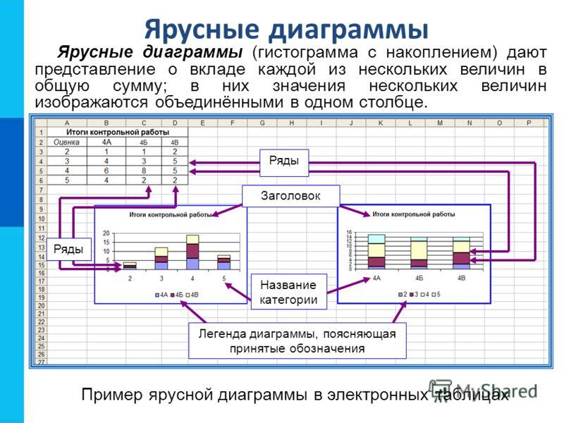 Ярусные диаграммы Ярусные диаграммы (гистограмма с накоплением) дают представление о вкладе каждой из нескольких величин в общую сумму; в них значения нескольких величин изображаются объединёнными в одном столбце. Пример ярусной диаграммы в электронн