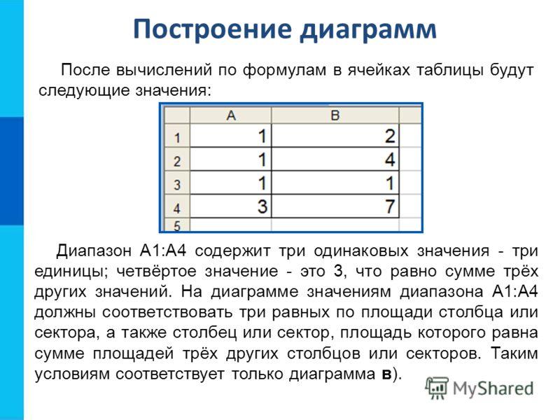 Построение диаграмм После вычислений по формулам в ячейках таблицы будут следующие значения: Диапазон А1:А4 содержит три одинаковых значения - три единицы; четвёртое значение - это 3, что равно сумме трёх других значений. На диаграмме значениям диапа