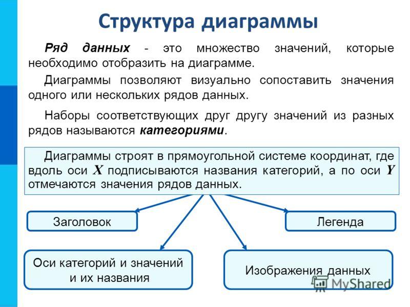 Структура диаграммы Ряд данных - это множество значений, которые необходимо отобразить на диаграмме. Диаграммы позволяют визуально сопоставить значения одного или нескольких рядов данных. Наборы соответствующих друг другу значений из разных рядов наз