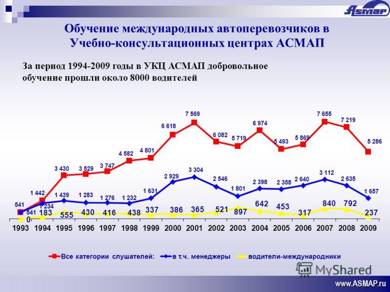 Обучение международных автоперевозчиков в Учебно-консультационных центрах АСМАП www.ASMAP.ru За период 1994-2009 годы в УКЦ АСМАП добровольное обучение прошли около 8000 водителей