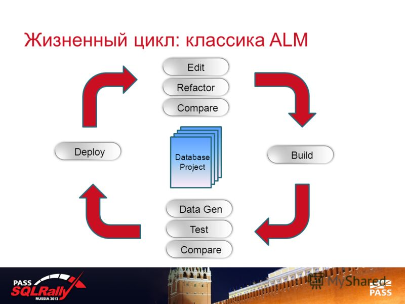 Жизненный цикл: классика ALM Database Project Edit Refactor Compare Data Gen Test Compare Build Deploy