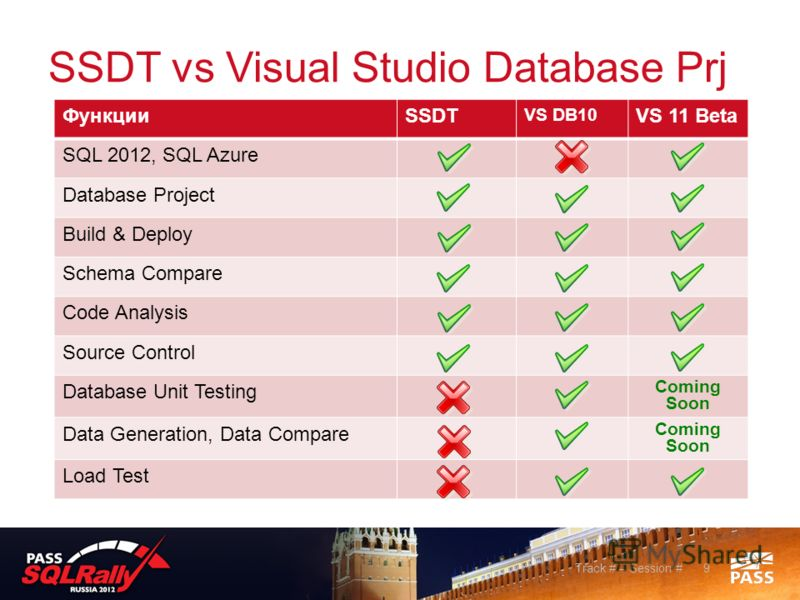SSDT vs Visual Studio Database Prj 9Track # – Session # ФункцииSSDT VS DB10 VS 11 Beta SQL 2012, SQL Azure Database Project Build & Deploy Schema Compare Code Analysis Source Control Database Unit Testing Coming Soon Data Generation, Data Compare Com