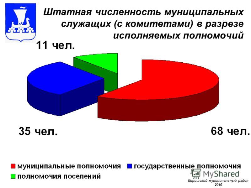 Штатная численность муниципальных служащих (с комитетами) в разрезе исполняемых полномочий Киришский муниципальный район 2010