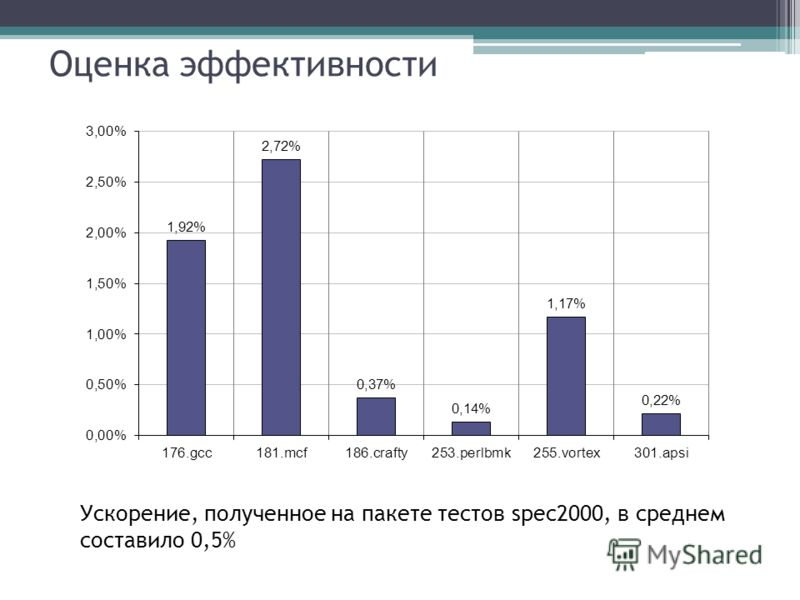 Оценка эффективности Ускорение, полученное на пакете тестов spec2000, в среднем составило 0,5%