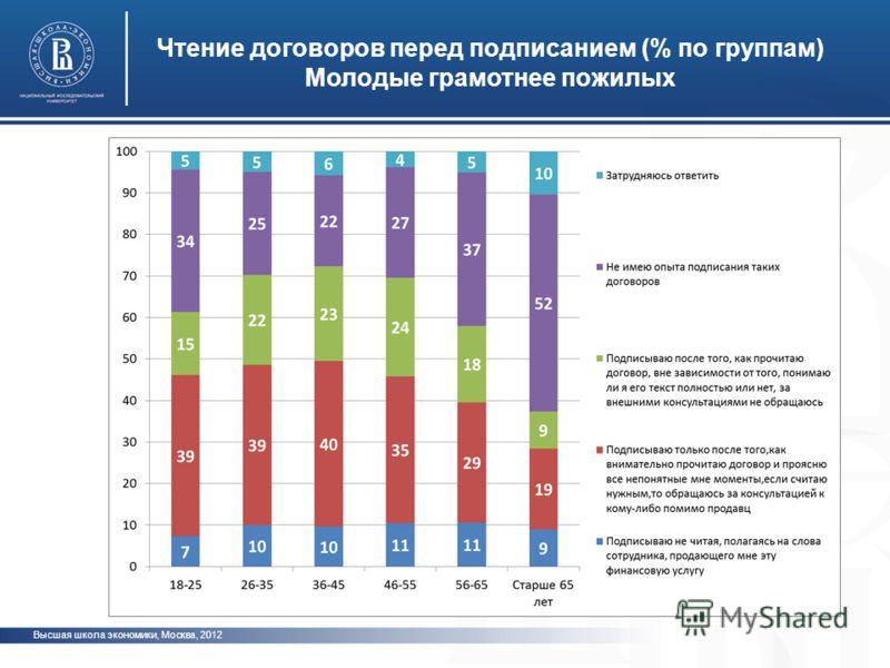 Высшая школа экономики, Москва, 2012 Чтение договоров перед подписанием (% по группам) Молодые грамотнее пожилых фото