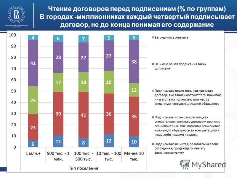 Высшая школа экономики, Москва, 2012 Чтение договоров перед подписанием (% по группам) В городах -миллионниках каждый четвертый подписывает договор, не до конца понимая его содержание фото