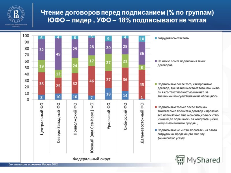 Высшая школа экономики, Москва, 2012 Чтение договоров перед подписанием (% по группам) ЮФО – лидер, УФО – 18% подписывают не читая фото