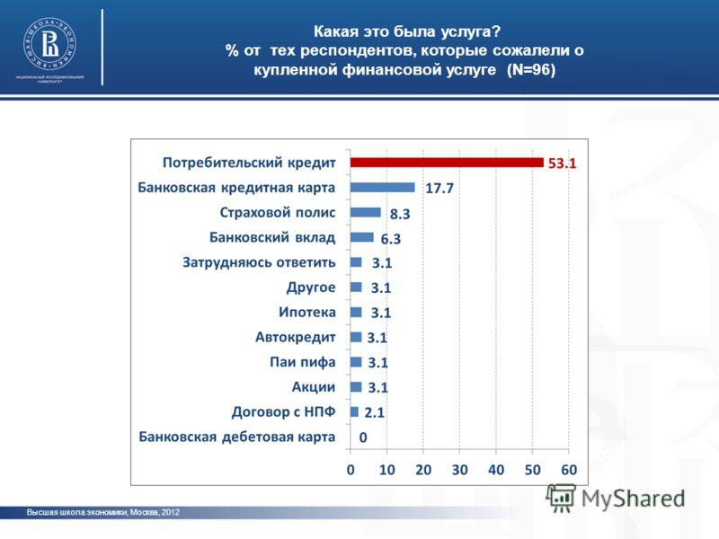 Высшая школа экономики, Москва, 2012 Какая это была услуга? % от тех респондентов, которые сожалели о купленной финансовой услуге (N=96) фото
