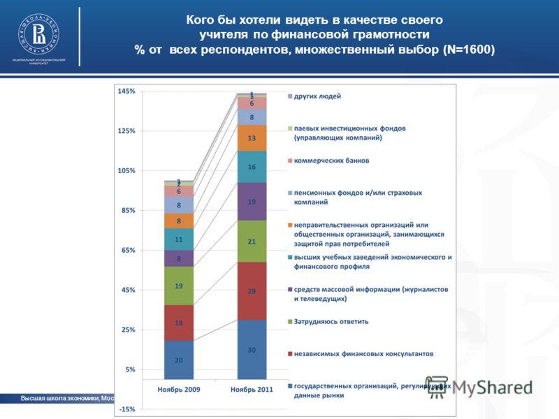 Высшая школа экономики, Москва, 2012 Кого бы хотели видеть в качестве своего учителя по финансовой грамотности % от всех респондентов, множественный выбор (N=1600) фото
