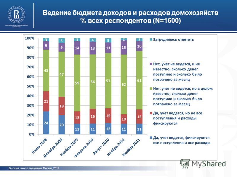 Высшая школа экономики, Москва, 2012 Ведение бюджета доходов и расходов домохозяйств % всех респондентов (N=1600) фото