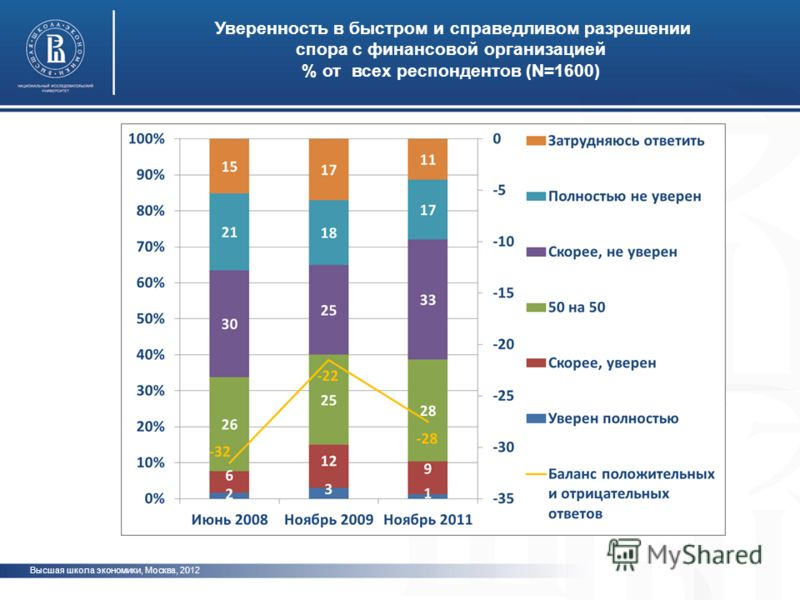Высшая школа экономики, Москва, 2012 Уверенность в быстром и справедливом разрешении спора с финансовой организацией % от всех респондентов (N=1600) фото