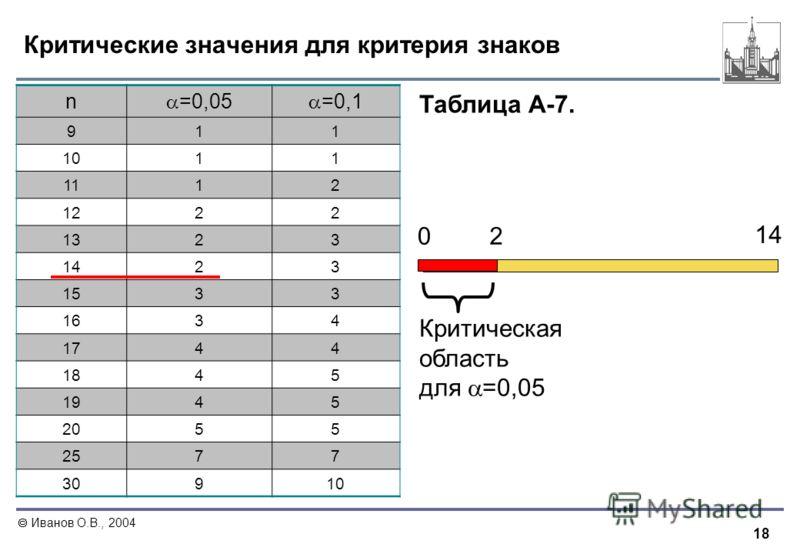 18 Иванов О.В., 2004 Критические значения для критерия знаков n =0,05 =0,1 911 1011 1112 1222 1323 1423 1533 1634 1744 1845 1945 2055 2577 30910 0 14 2 Критическая область для =0,05 Таблица А-7.