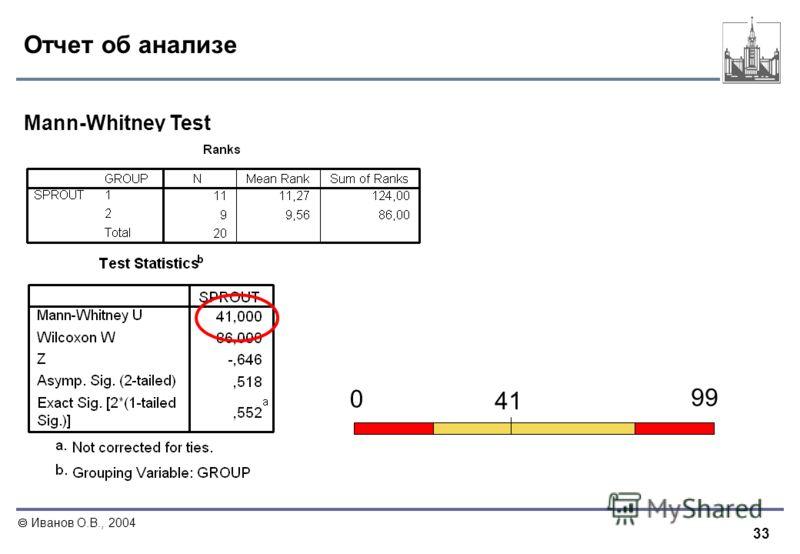 33 Иванов О.В., 2004 Отчет об анализе Mann-Whitney Test 99 0 41
