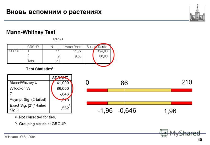 45 Иванов О.В., 2004 Вновь вспомним о растениях Mann-Whitney Test 210 0 86 -1,96 1,96 -0,646