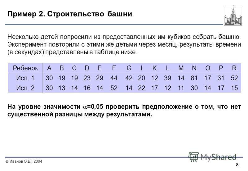 8 Иванов О.В., 2004 Пример 2. Строительство башни Несколько детей попросили из предоставленных им кубиков собрать башню. Эксперимент повторили с этими же детьми через месяц, результаты времени (в секундах) представлены в таблице ниже. На уровне значи