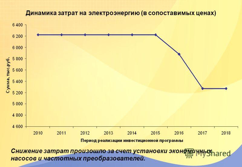Динамика затрат на электроэнергию (в сопоставимых ценах) Снижение затрат произошло за счет установки экономичных насосов и частотных преобразователей.