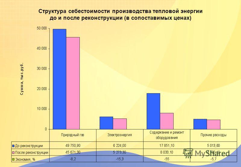 Структура себестоимости производства тепловой энергии до и после реконструкции (в сопоставимых ценах)