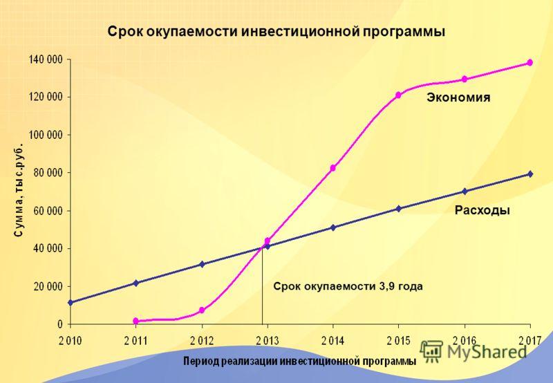 Срок окупаемости инвестиционной программы Срок окупаемости 3,9 года Расходы Экономия