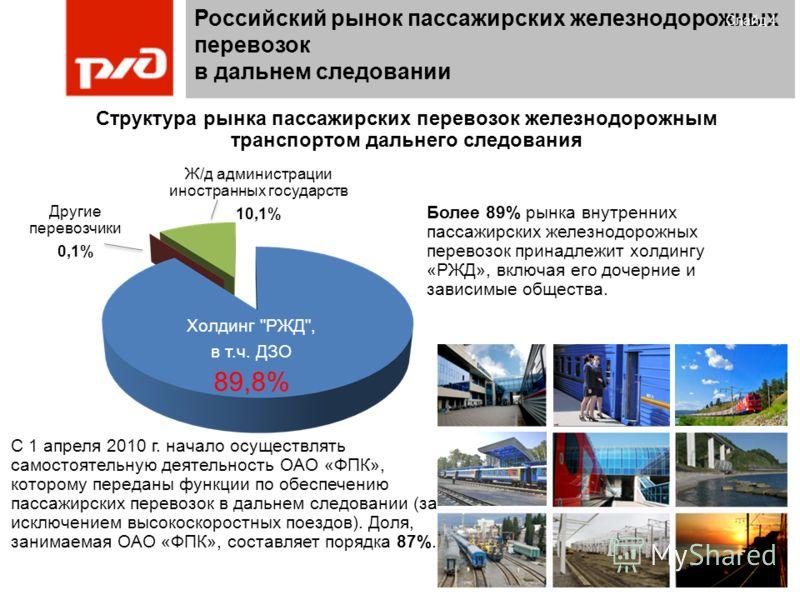 Структура рынка пассажирских перевозок железнодорожным транспортом дальнего следования Российский рынок пассажирских железнодорожных перевозок в дальнем следовании Слайд 4 Холдинг