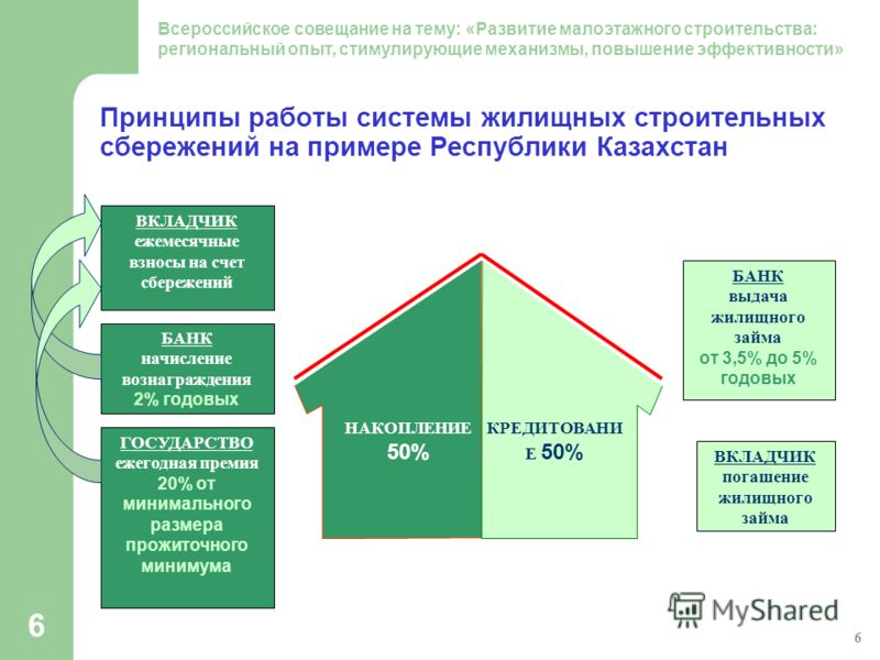 6 Принципы работы системы жилищных строительных сбережений на примере Республики Казахстан ВКЛАДЧИК ежемесячные взносы на счет сбережений БАНК начисление вознаграждения 2% годовых ГОСУДАРСТВО ежегодная премия 20% от минимального размера прожиточного