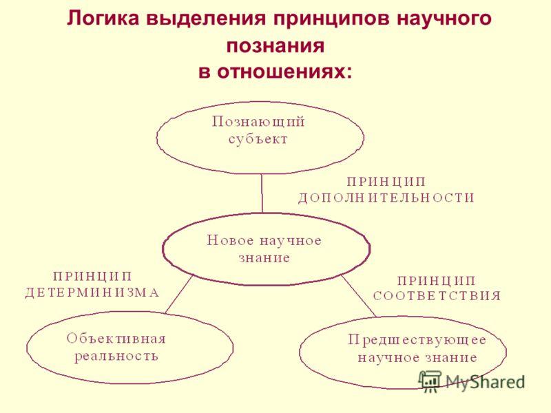 Логика выделения принципов научного познания в отношениях:
