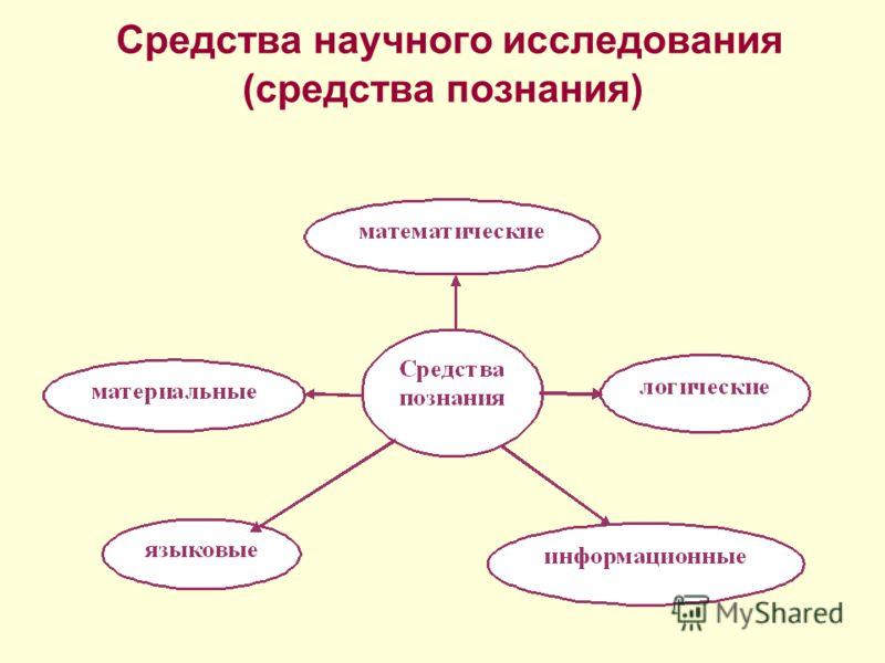 Средства научного исследования (средства познания)