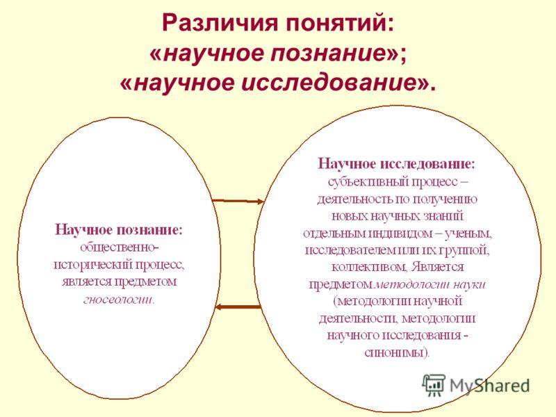 Различия понятий: «научное познание»; «научное исследование».
