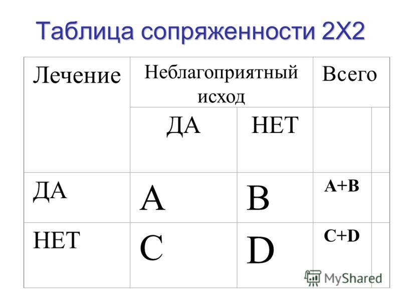 Таблица сопряженности 2Х2 Лечение Неблагоприятный исход Всего ДАНЕТ ДА AB A+B НЕТ C D C+D