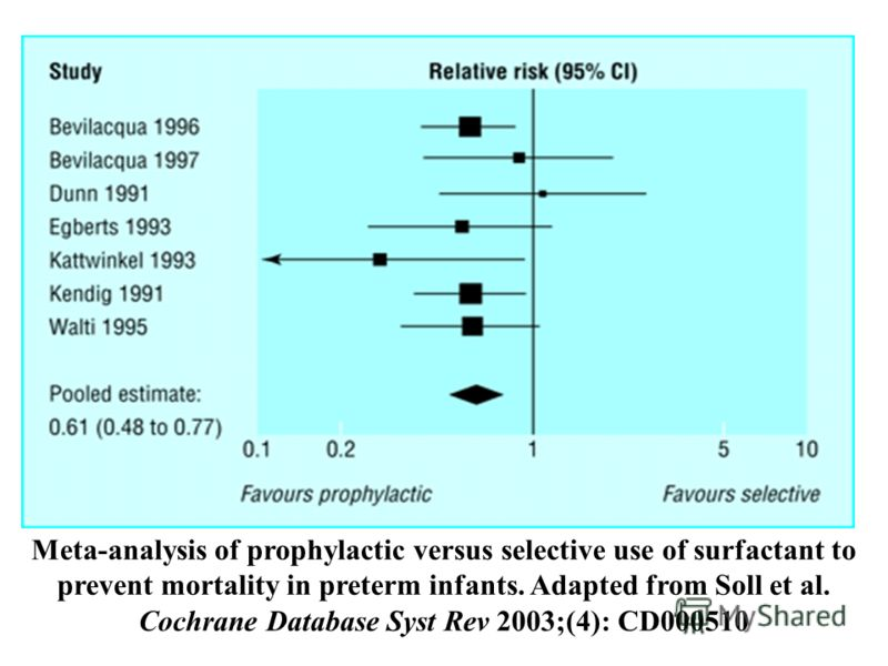 Meta-analysis of prophylactic versus selective use of surfactant to prevent mortality in preterm infants. Adapted from Soll et al. Cochrane Database Syst Rev 2003;(4): CD000510