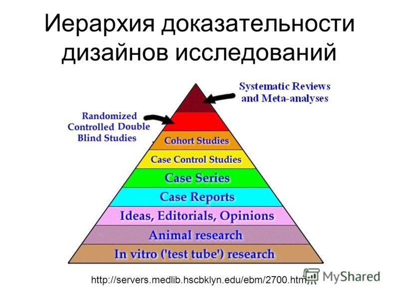 Иерархия доказательности дизайнов исследований http://servers.medlib.hscbklyn.edu/ebm/2700.htm