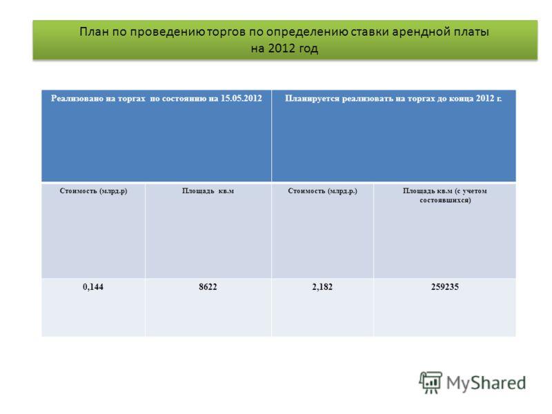 План по проведению торгов по определению ставки арендной платы на 2012 год План по проведению торгов по определению ставки арендной платы на 2012 год Реализовано на торгах по состоянию на 15.05.2012Планируется реализовать на торгах до конца 2012 г. С