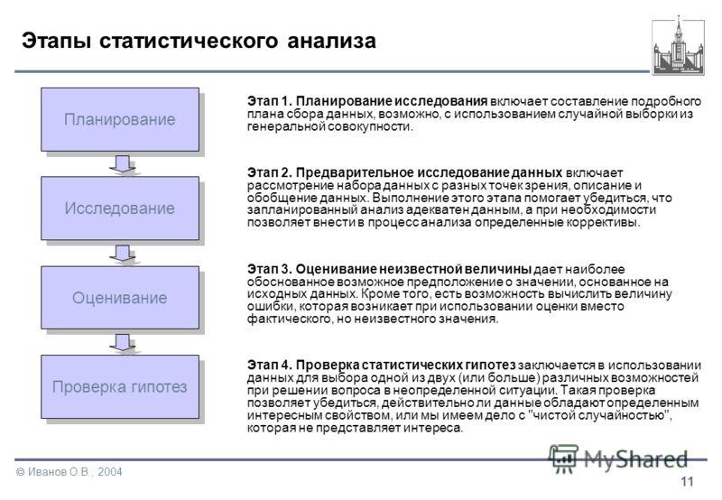 11 Иванов О.В., 2004 Этапы статистического анализа Этап 1. Планирование исследования включает составление подробного плана сбора данных, возможно, с использованием случайной выборки из генеральной совокупности. Этап 2. Предварительное исследование да
