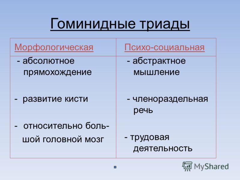 Гоминидные триады Морфологическая - абсолютное прямохождение - развитие кисти -относительно боль- шой головной мозг Психо-социальная - абстрактное мышление - членораздельная речь - трудовая деятельность