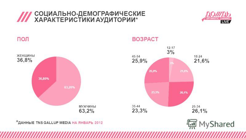 СОЦИАЛЬНО-ДЕМОГРАФИЧЕСКИЕ ХАРАКТЕРИСТИКИ АУДИТОРИИ* ПОЛ ЖЕНЩИНЫ 36,8% МУЖЧИНЫ 63,2% * ДАННЫЕ TNS GALLUP MEDIA НА ЯНВАРЬ 2012 ВОЗРАСТ 45-54 25,9% 12-17 3% 18-24 21,6% 35-44 23,3% 25-34 26,1%