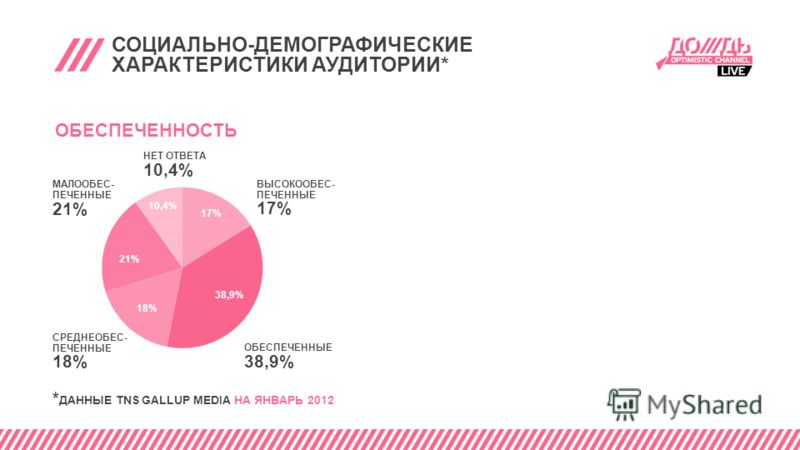СОЦИАЛЬНО-ДЕМОГРАФИЧЕСКИЕ ХАРАКТЕРИСТИКИ АУДИТОРИИ* ОБЕСПЕЧЕННОСТЬ СРЕДНЕОБЕС- ПЕЧЕННЫЕ 18% ОБЕСПЕЧЕННЫЕ 38,9% ВЫСОКООБЕС- ПЕЧЕННЫЕ 17% НЕТ ОТВЕТА 10,4% МАЛООБЕС- ПЕЧЕННЫЕ 21% * ДАННЫЕ TNS GALLUP MEDIA НА ЯНВАРЬ 2012