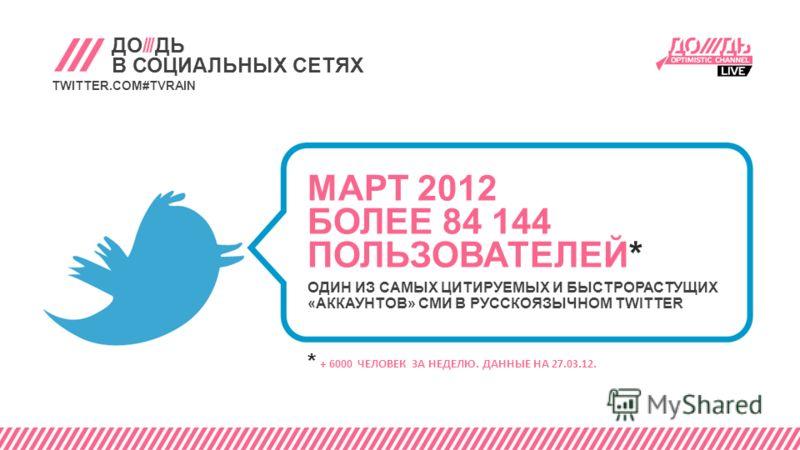 ДО///ДЬ В СОЦИАЛЬНЫХ СЕТЯХ TWITTER.COM#TVRAIN * + 6000 ЧЕЛОВЕК ЗА НЕДЕЛЮ. ДАННЫЕ НА 27.03.12. МАРТ 2012 БОЛЕЕ 84 144 ПОЛЬЗОВАТЕЛЕЙ* ОДИН ИЗ САМЫХ ЦИТИРУЕМЫХ И БЫСТРОРАСТУЩИХ «АККАУНТОВ» СМИ В РУССКОЯЗЫЧНОМ TWITTER