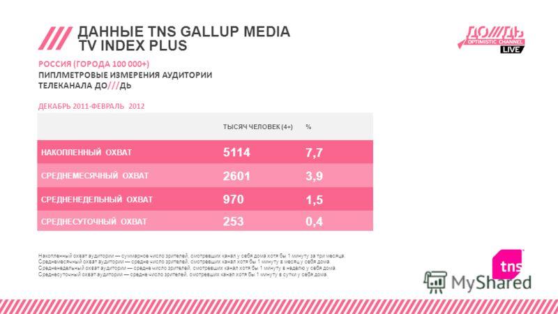 ДАННЫЕ TNS GALLUP MEDIA TV INDEX PLUS ТЫСЯЧ ЧЕЛОВЕК (4+)% НАКОПЛЕННЫЙ ОХВАТ 5114 7,7 СРЕДНЕМЕСЯЧНЫЙ ОХВАТ 2601 3,9 СРЕДНЕНЕДЕЛЬНЫЙ ОХВАТ 970 1,5 СРЕДНЕСУТОЧНЫЙ ОХВАТ 253 0,4 РОССИЯ (ГОРОДА 100 000+) ПИПЛМЕТРОВЫЕ ИЗМЕРЕНИЯ АУДИТОРИИ ТЕЛЕКАНАЛА ДО///ДЬ