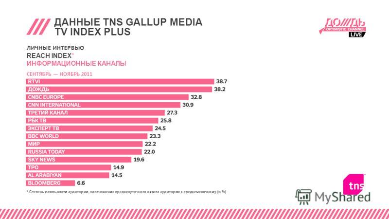 ДАННЫЕ TNS GALLUP MEDIA TV INDEX PLUS ЛИЧНЫЕ ИНТЕРВЬЮ REACH INDEX* ИНФОРМАЦИОННЫЕ КАНАЛЫ * Степень лояльности аудитории, соотношение среднесуточного охвата аудитории к среднемесячному (в %) СЕНТЯБРЬ НОЯБРЬ 2011