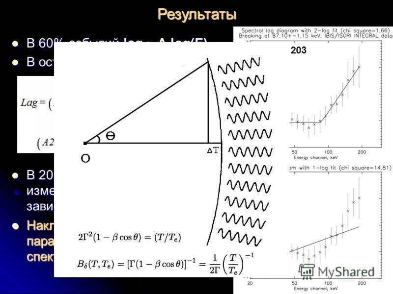 GRB040323 GRB050525 В 60% событий lag ~ A log(E) В 60% событий lag ~ A log(E) В остальных случаях: В остальных случаях: В 20% событий наблюдается изменение в монотонности зависимости лаг – энергия. В 20% событий наблюдается изменение в монотонности з