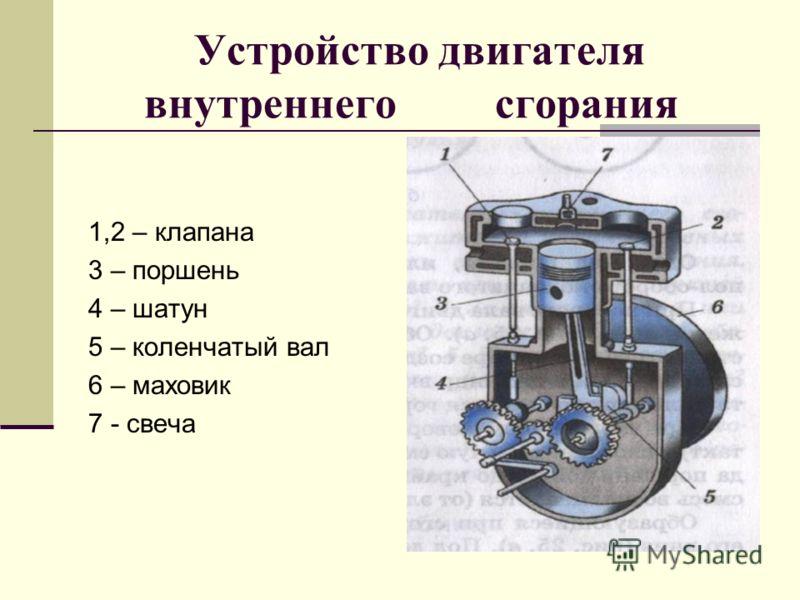 Устройство двигателя внутреннего сгорания 1,2 – клапана 3 – поршень 4 – шатун 5 – коленчатый вал 6 – маховик 7 - свеча