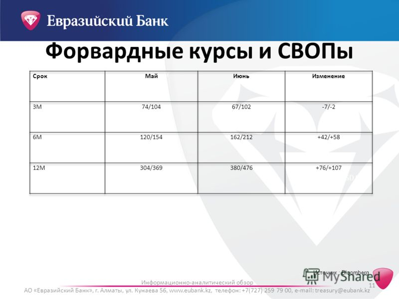 11 Информационно-аналитический обзор АО «Евразийский Банк», г. Алматы, ул. Кунаева 56, www.eubank.kz, телефон: +7(727) 259 79 00, e-mail: treasury@eubank.kz KAZAKS CDS USD SR 5YHSBKKZ CDS USD CR 5Y RUSSIA CDS USD SR 5YSBERB CDS USD SR 5Y Источник : B