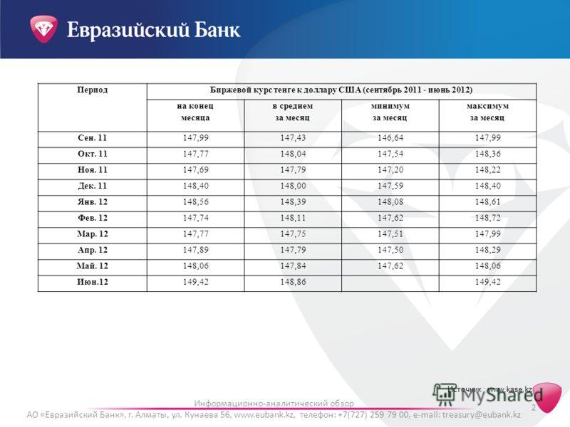 2 Информационно-аналитический обзор АО «Евразийский Банк», г. Алматы, ул. Кунаева 56, www.eubank.kz, телефон: +7(727) 259 79 00, e-mail: treasury@eubank.kz Источник : www.kase.kz ПериодБиржевой курс тенге к доллару США (сентябрь 2011 - июнь 2012) на